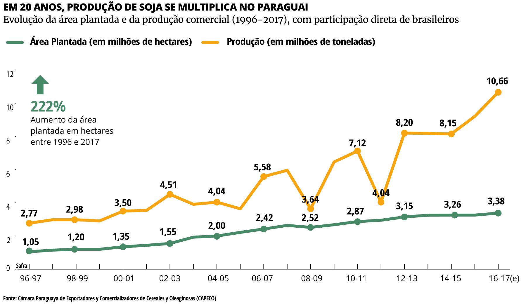 Evolução da área plantada e da produção comercial (1996-2017), com participação direta de brasileiros