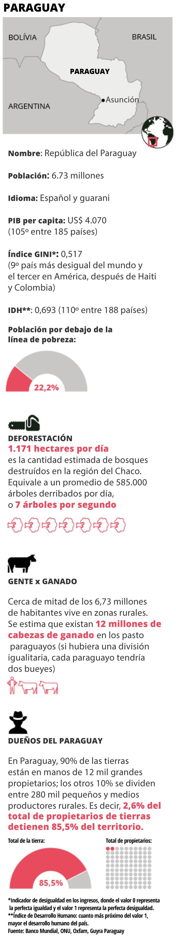 Datos generales del Paraguay
