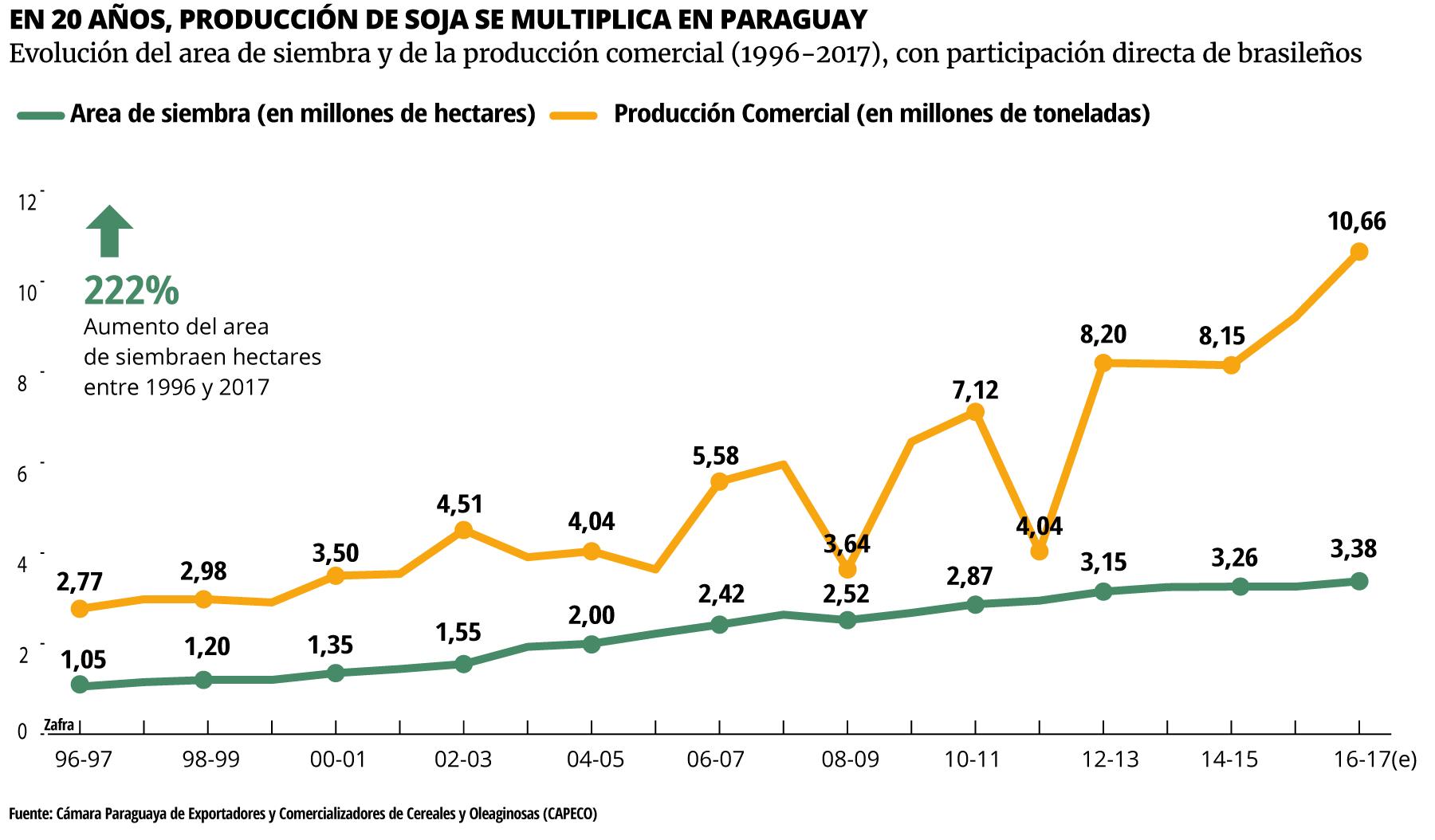 Evolución del area de siembra y de la producción comercial (1996-2017), con participación directa de brasileños