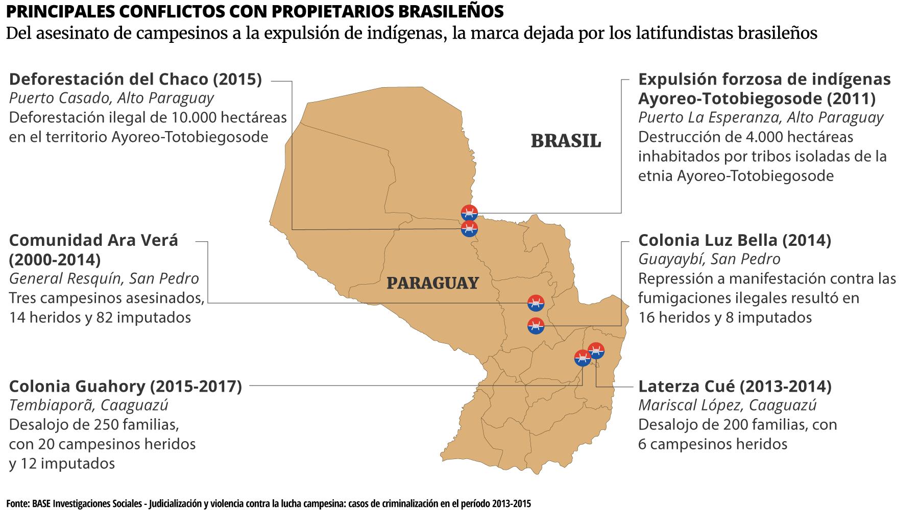 Conflictos con brasileños en el Paraguay