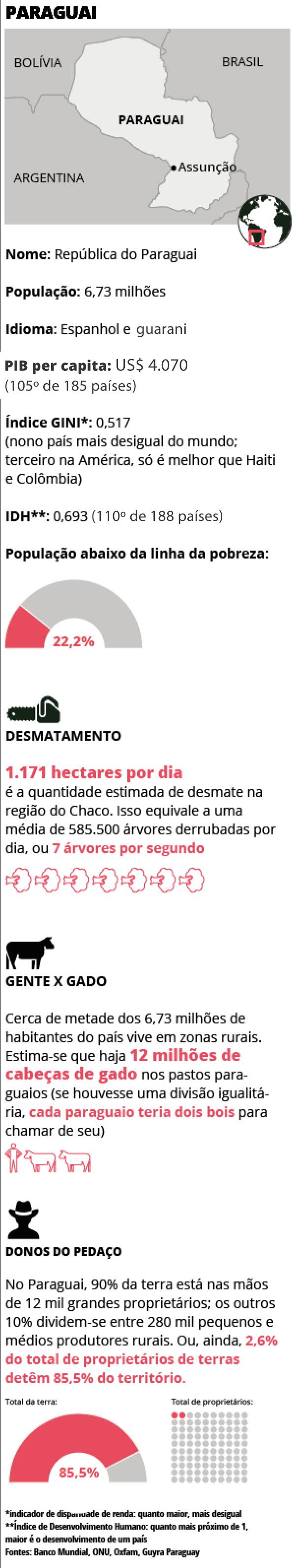 Estatísticas Terras Paraguay