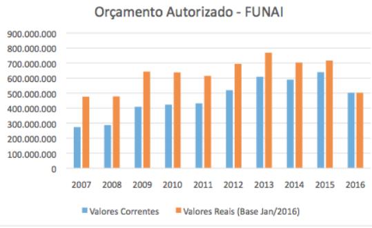 gráfico 1 / Dados e fonte: Valores Nominais (SIOPE-Planejamento). Valores Reais atualizados pelo IPC – A (IBGE) – Base em Janeiro 2016.