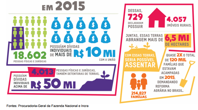Gráfico: Dívida Ativa da União X Reforma agrária