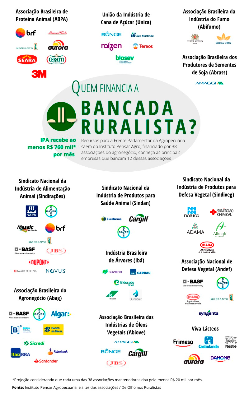 https://deolhonosruralistas.com.br/wp-content/uploads/2020/05/QUEM-FINANCIA-A-BANCADA-RURALISTA-2020-28jun.jpg